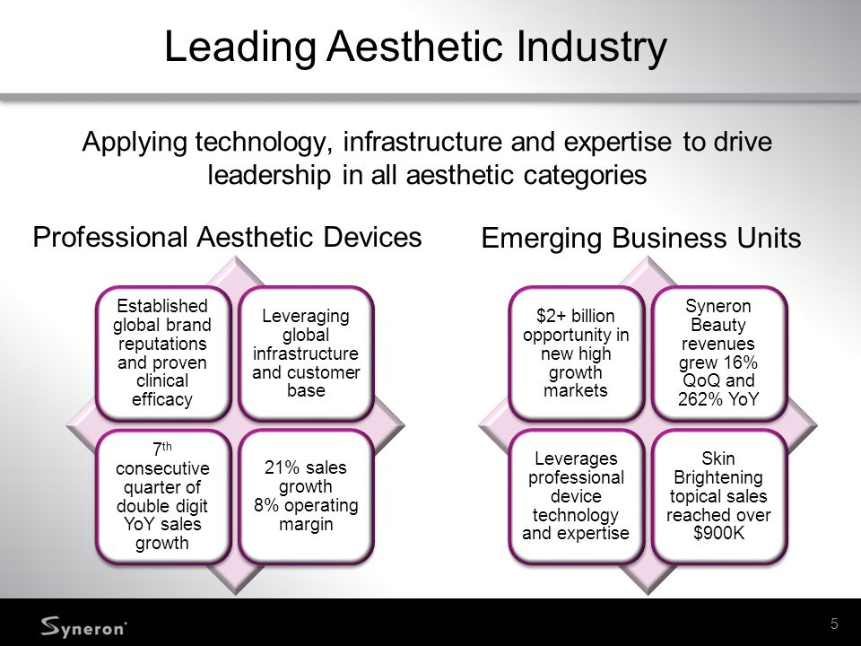 Leading Aesthetic Industry