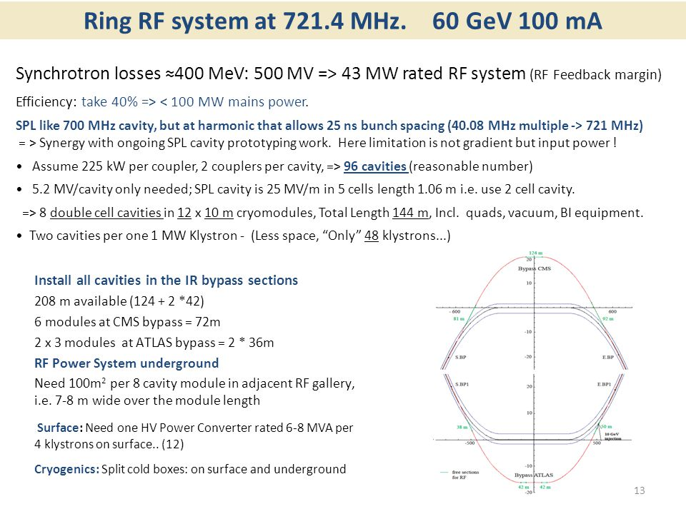 Ring RF system at 721.4 MHz. 60 GeV 100 mA