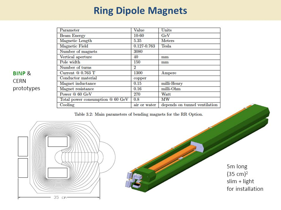 Ring Dipole Magnets BINP & CERN prototypes 5m long (35 cm)2