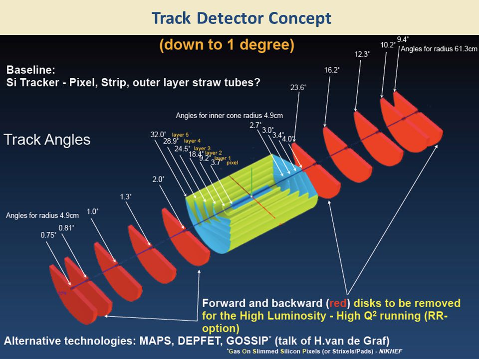 Track Detector Concept