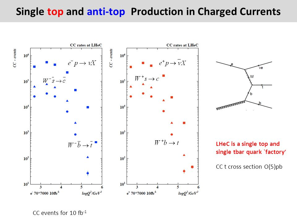 Single top and anti-top Production in Charged Currents
