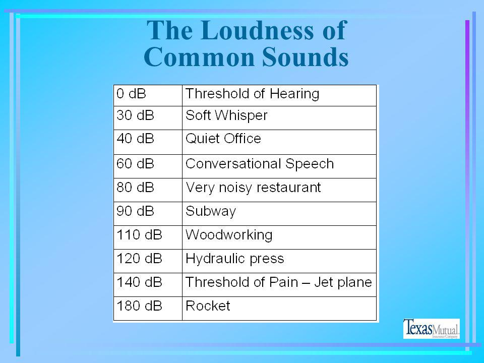 The Loudness of Common Sounds