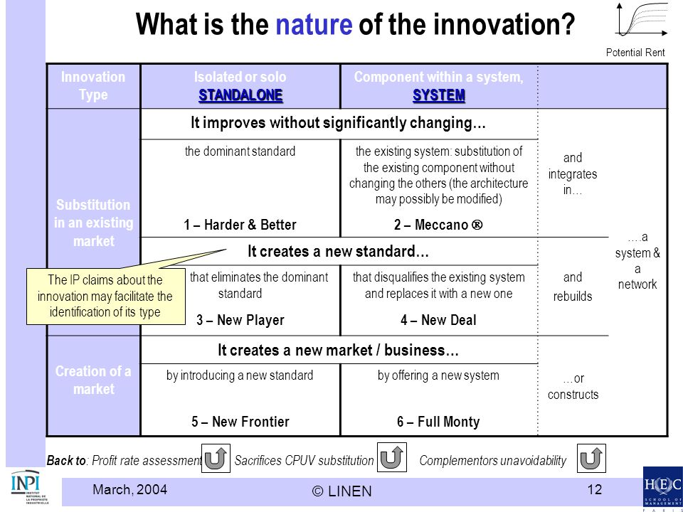 What is the nature of the innovation