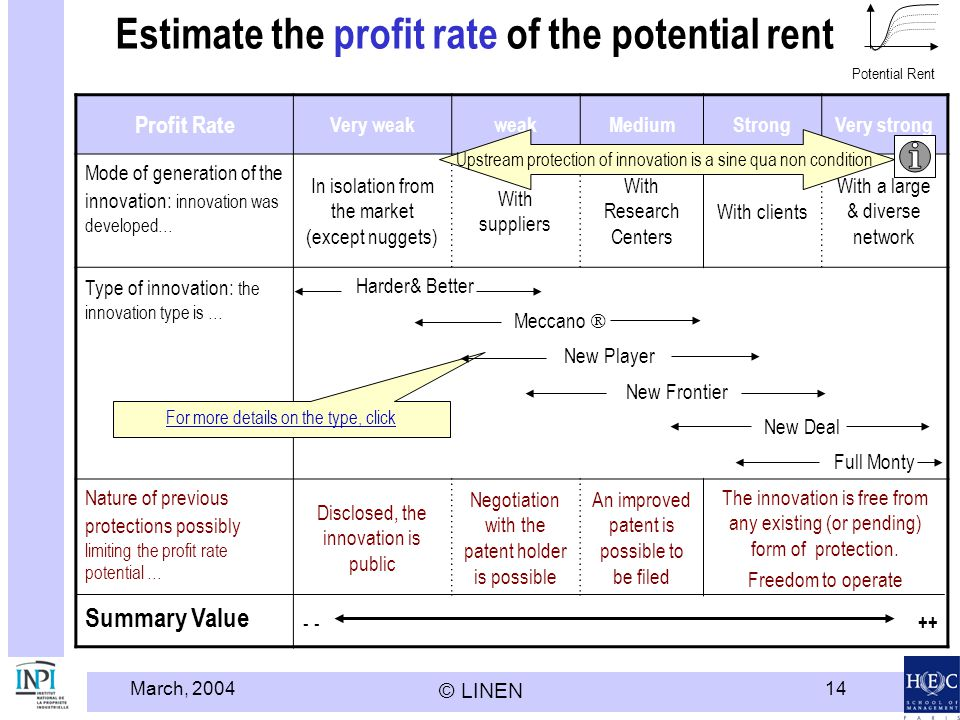 Estimate the profit rate of the potential rent