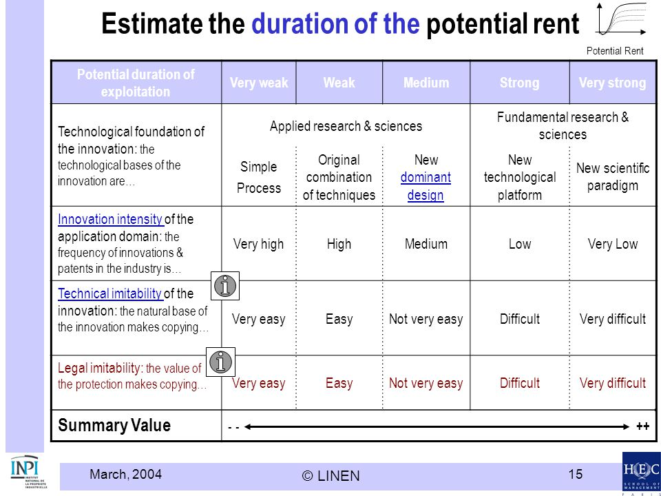 Estimate the duration of the potential rent