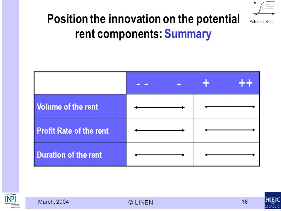 Position the innovation on the potential rent components: Summary