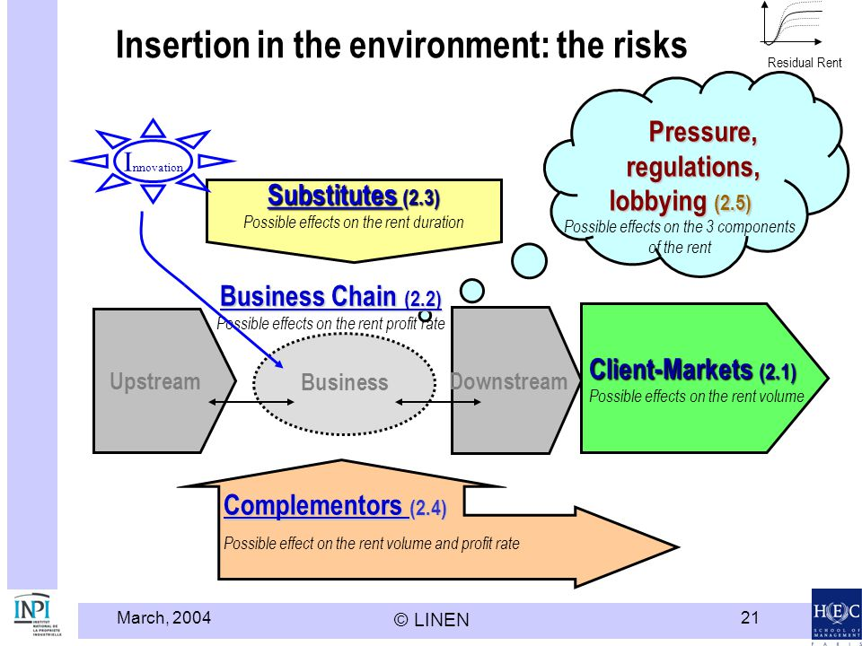 Insertion in the environment: the risks
