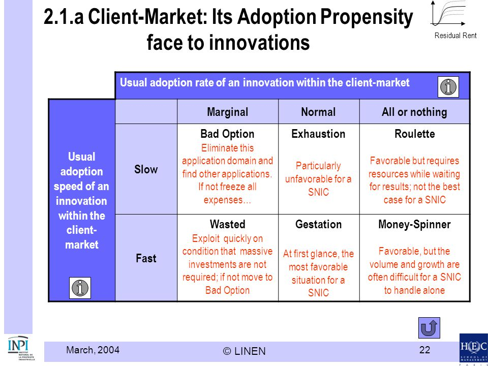 2.1.a Client-Market: Its Adoption Propensity face to innovations
