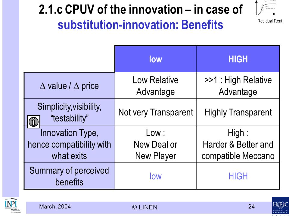 Modèle HEC LINEN - INPI Residual Rent. 2.1.c CPUV of the innovation – in case of substitution-innovation: Benefits.