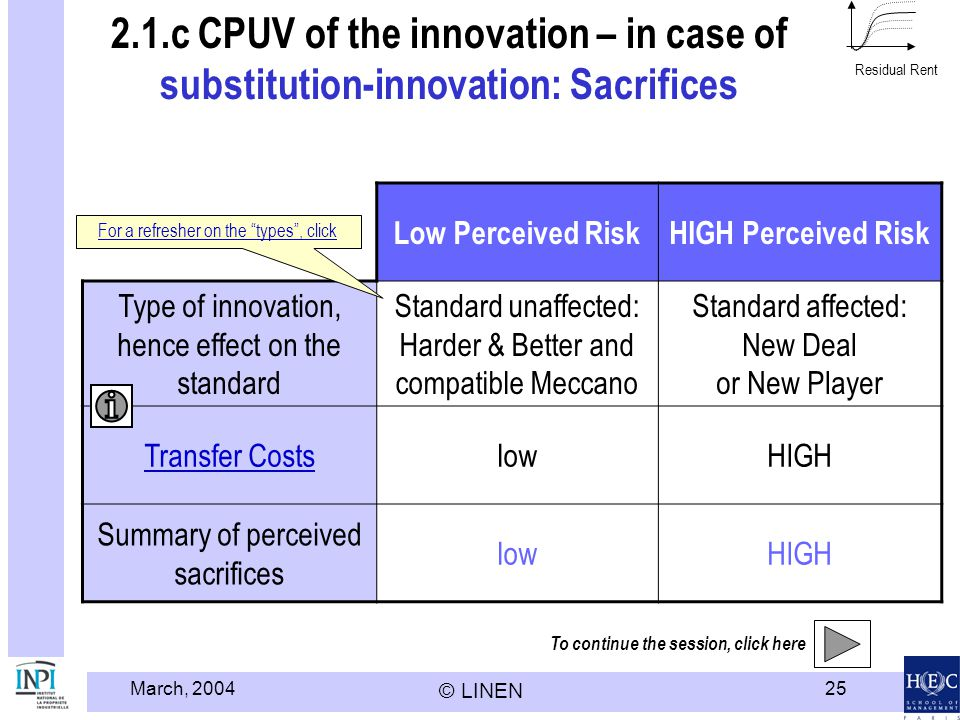 Modèle HEC LINEN - INPI Residual Rent. 2.1.c CPUV of the innovation – in case of substitution-innovation: Sacrifices.