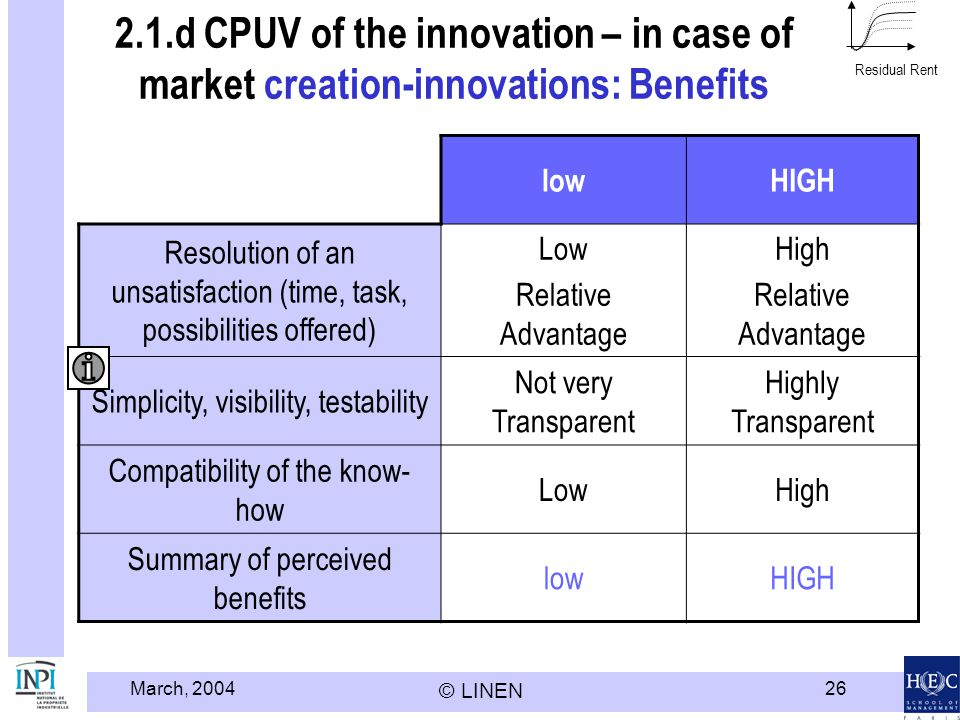 Modèle HEC LINEN - INPI Residual Rent. 2.1.d CPUV of the innovation – in case of market creation-innovations: Benefits.