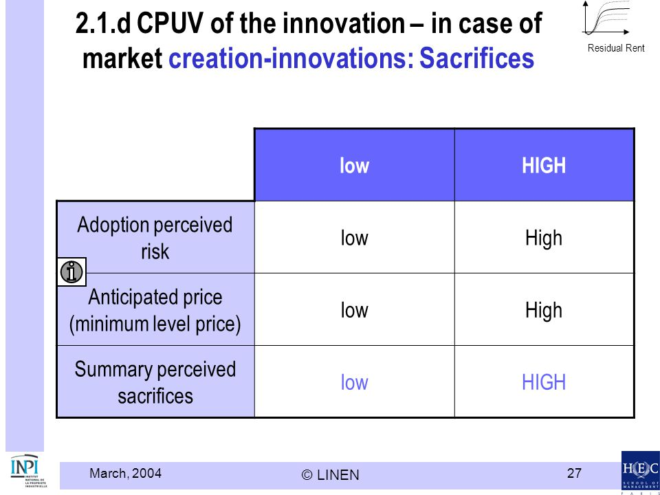 Modèle HEC LINEN - INPI Residual Rent. 2.1.d CPUV of the innovation – in case of market creation-innovations: Sacrifices.
