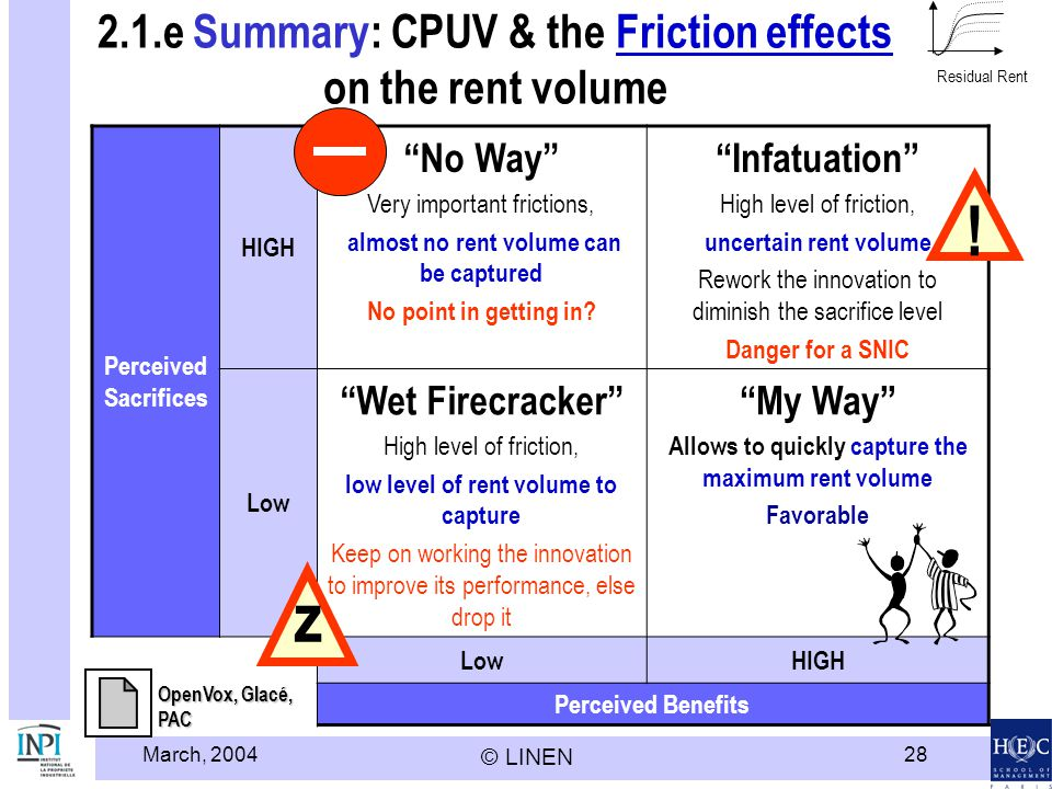 2.1.e Summary: CPUV & the Friction effects on the rent volume