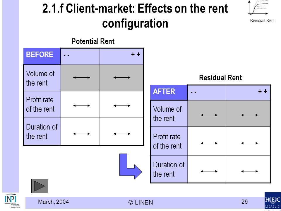 2.1.f Client-market: Effects on the rent configuration
