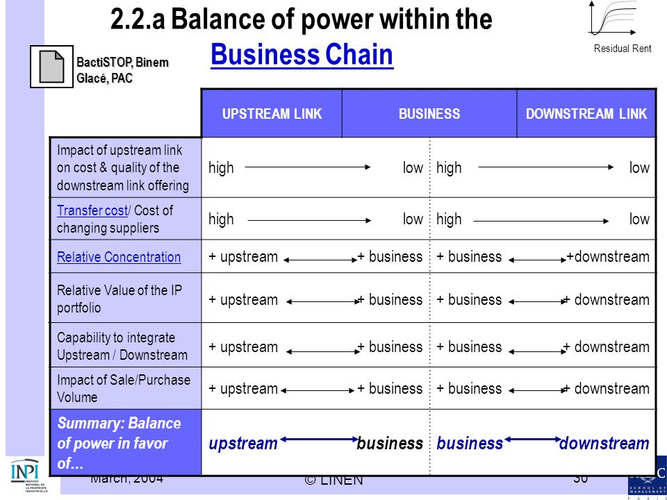 2.2.a Balance of power within the Business Chain