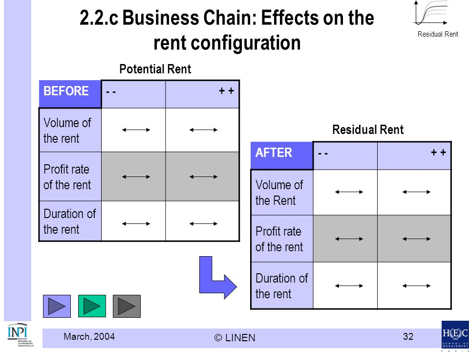 2.2.c Business Chain: Effects on the rent configuration