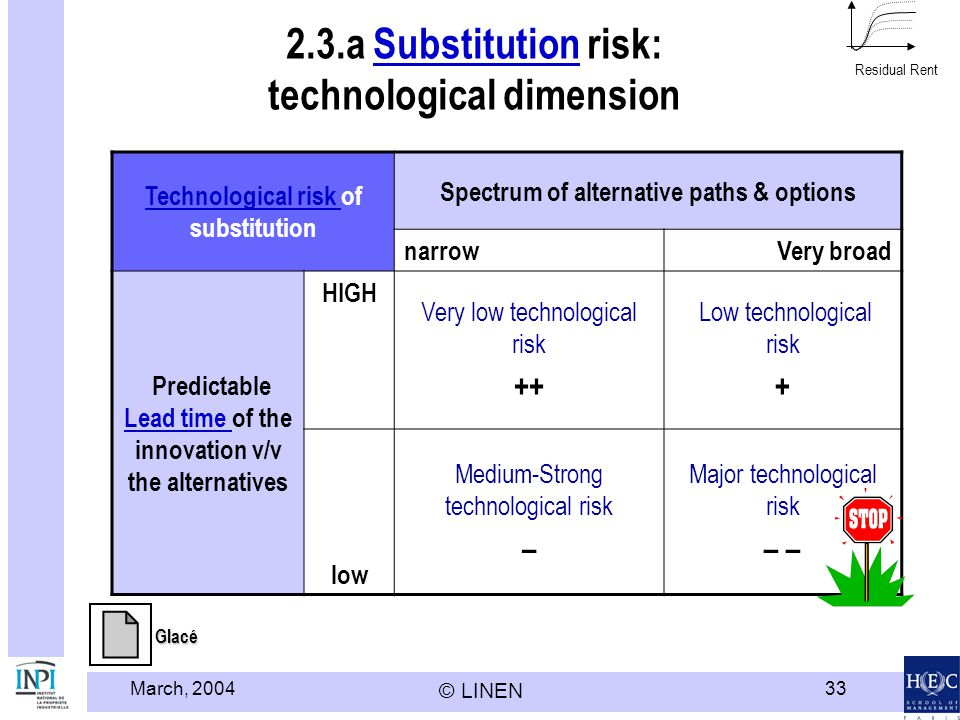 2.3.a Substitution risk: technological dimension