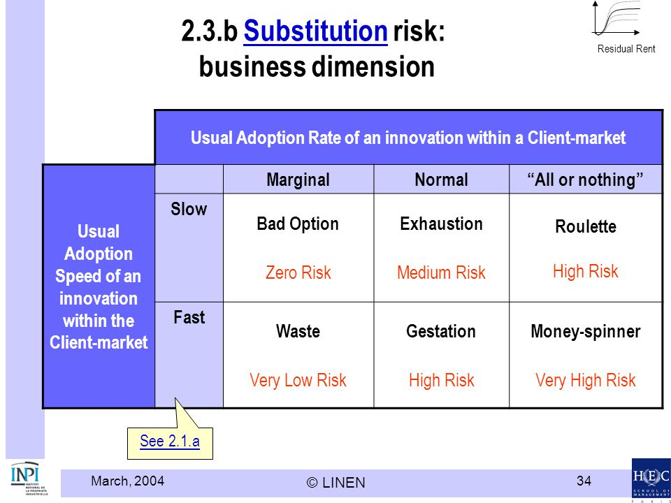 2.3.b Substitution risk: business dimension