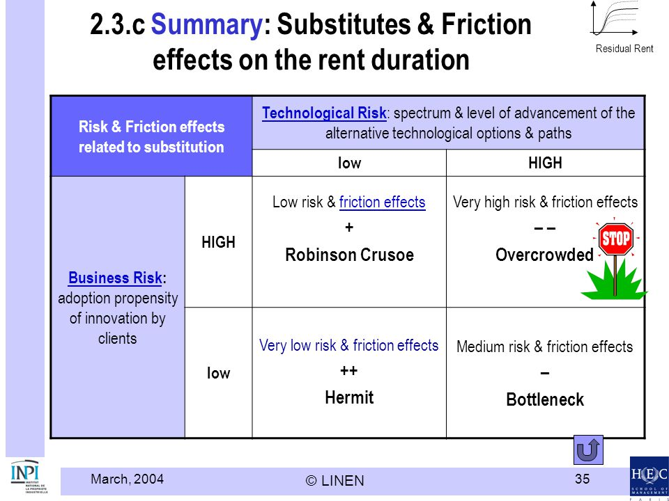 2.3.c Summary: Substitutes & Friction effects on the rent duration