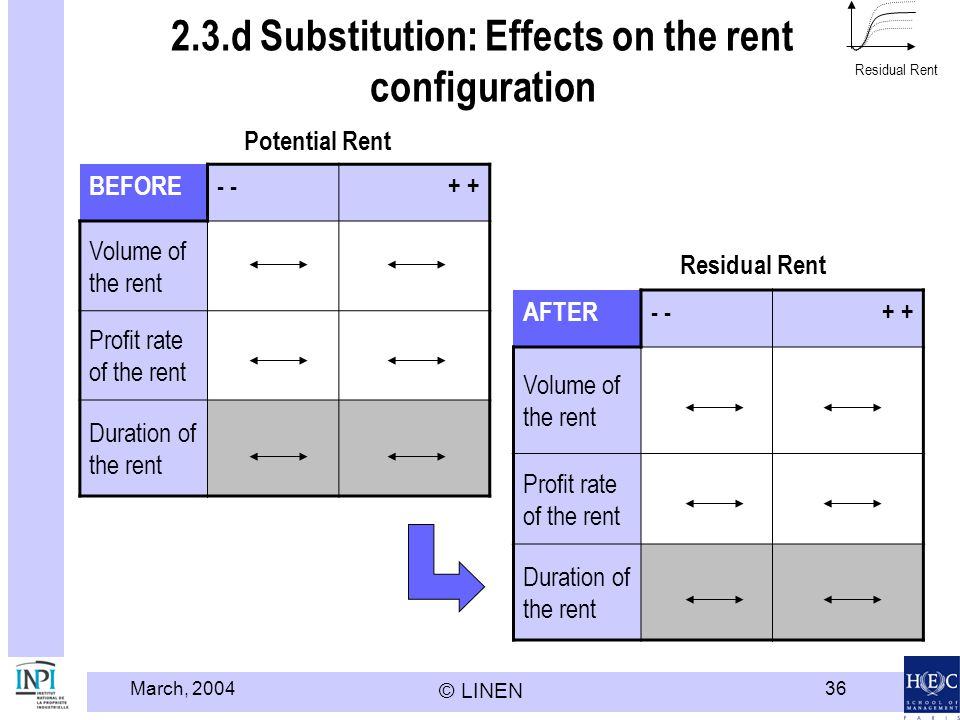 2.3.d Substitution: Effects on the rent configuration