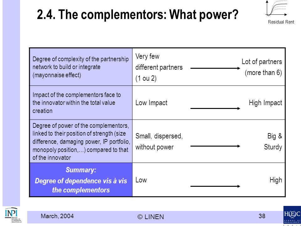 2.4. The complementors: What power