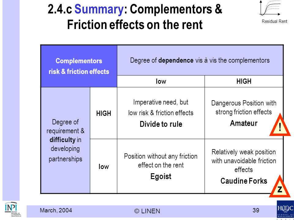 2.4.c Summary: Complementors & Friction effects on the rent