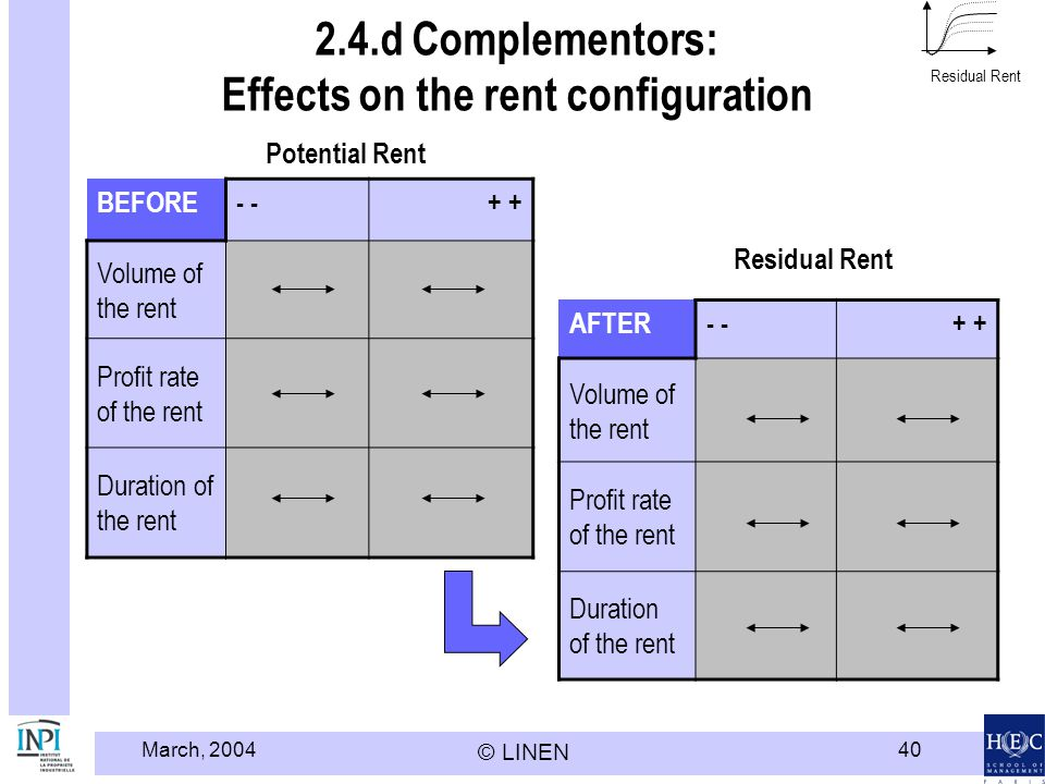 2.4.d Complementors: Effects on the rent configuration