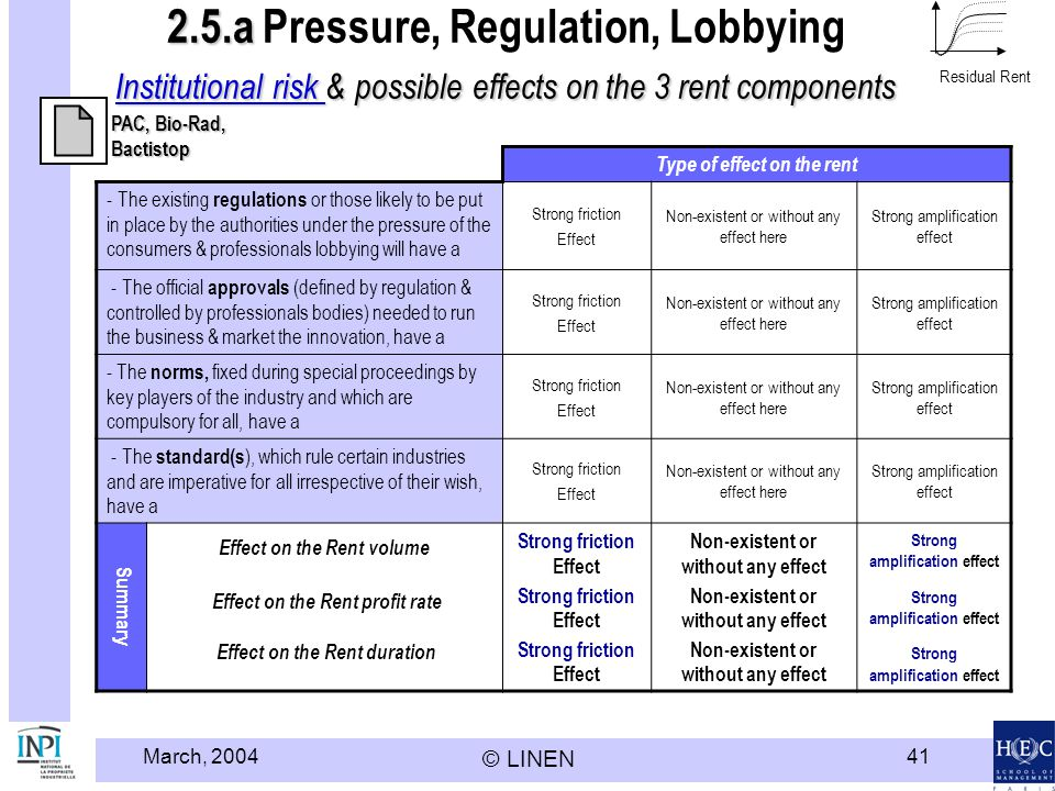 Modèle HEC LINEN - INPI Residual Rent. 2.5.a Pressure, Regulation, Lobbying Institutional risk & possible effects on the 3 rent components.