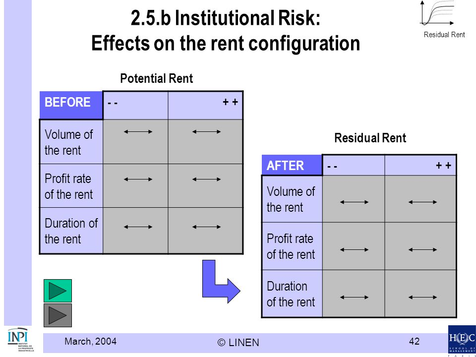 2.5.b Institutional Risk: Effects on the rent configuration