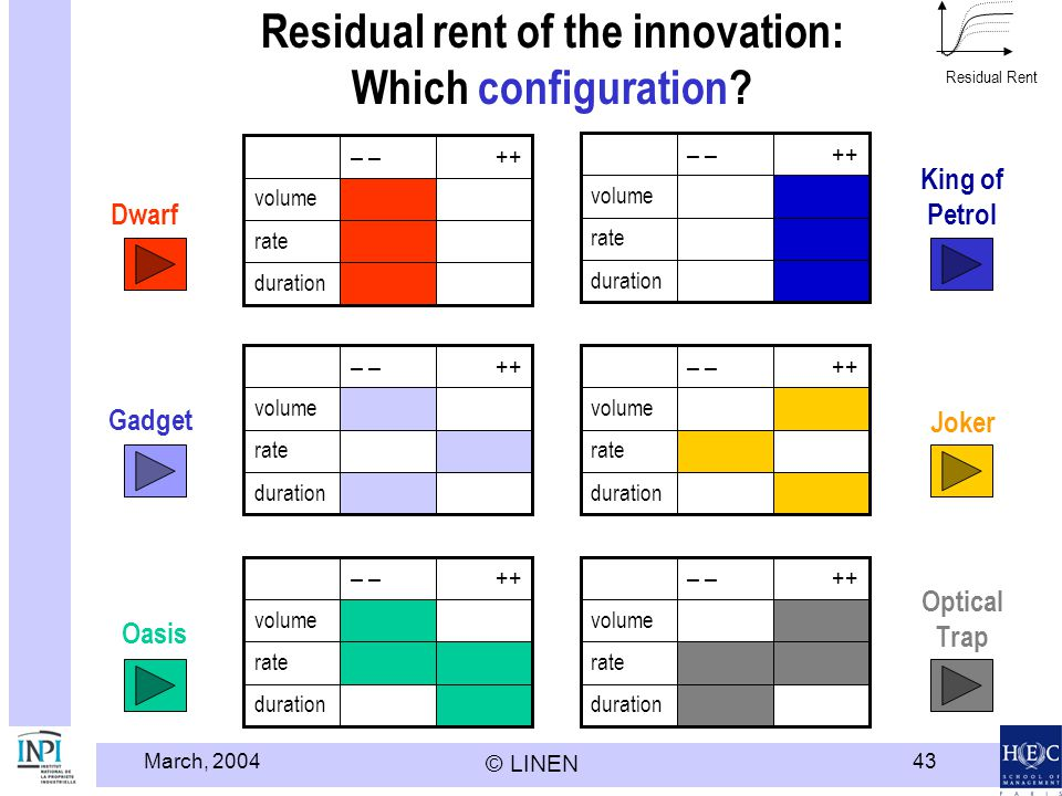 Residual rent of the innovation: Which configuration