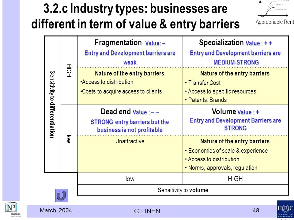 Modèle HEC LINEN - INPI Appropriable Rent. 3.2.c Industry types: businesses are different in term of value & entry barriers.