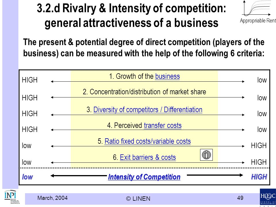 Intensity of Competition
