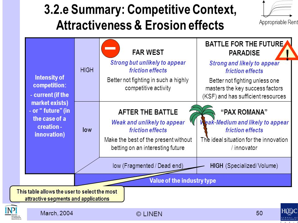 3.2.e Summary: Competitive Context, Attractiveness & Erosion effects