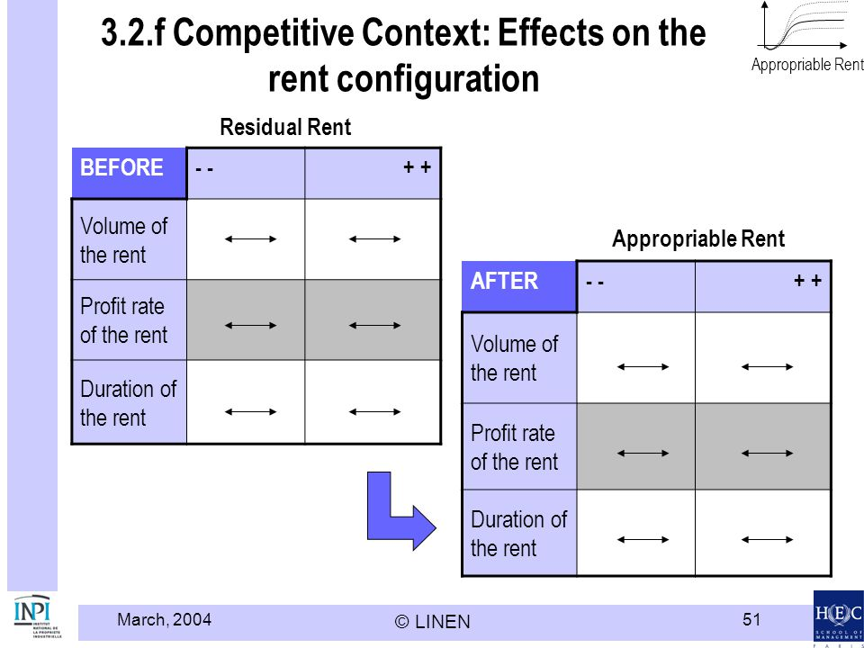 3.2.f Competitive Context: Effects on the rent configuration