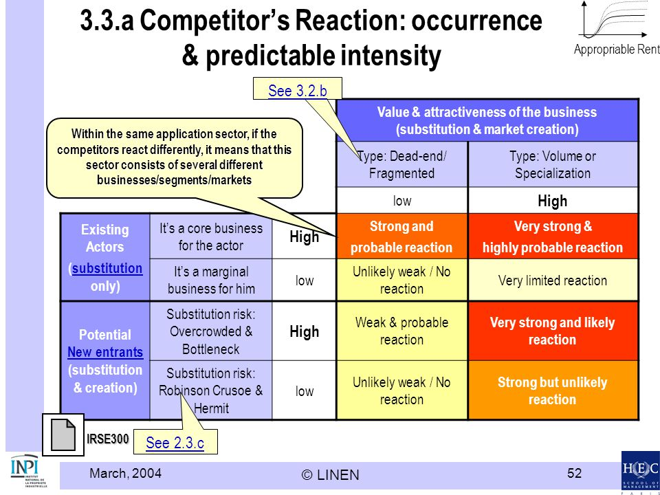 3.3.a Competitor's Reaction: occurrence & predictable intensity