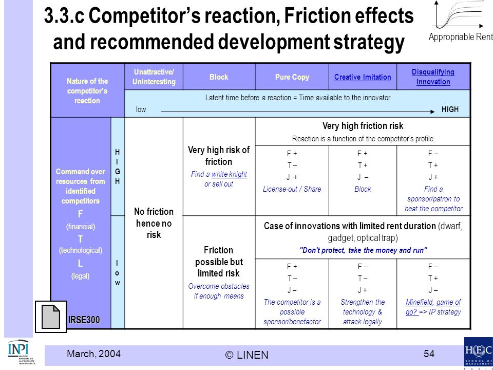Modèle HEC LINEN - INPI 3.3.c Competitor's reaction, Friction effects and recommended development strategy.