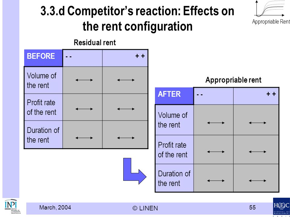 3.3.d Competitor's reaction: Effects on the rent configuration