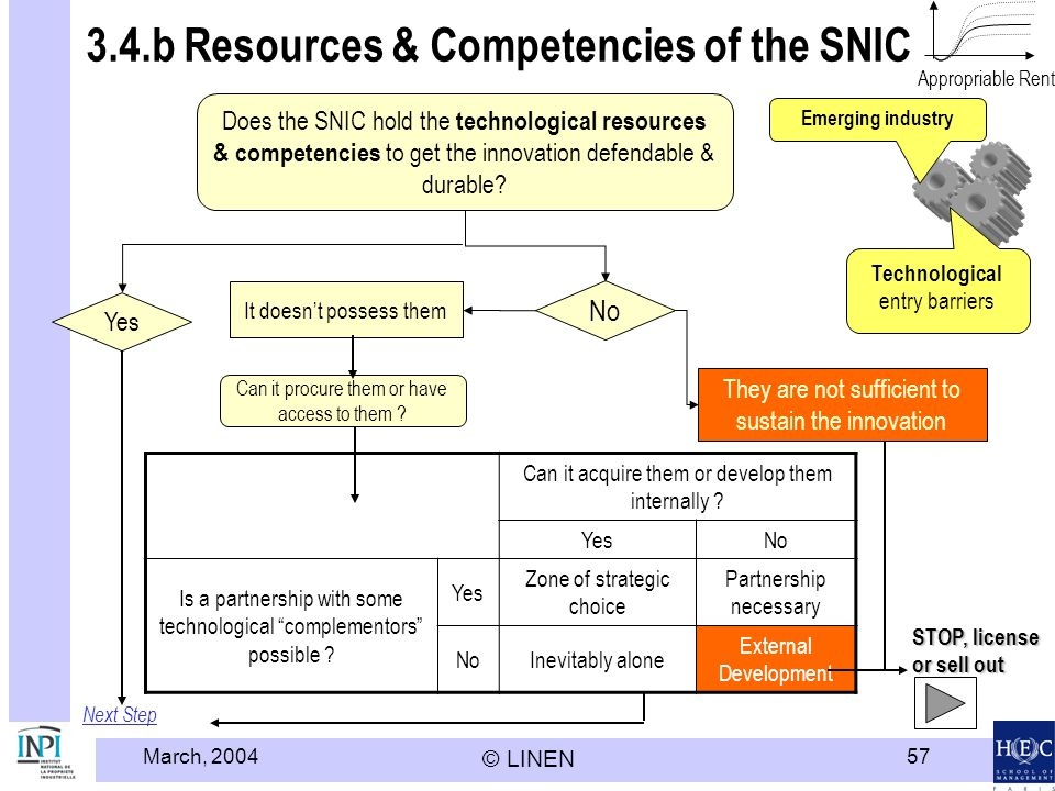 3.4.b Resources & Competencies of the SNIC
