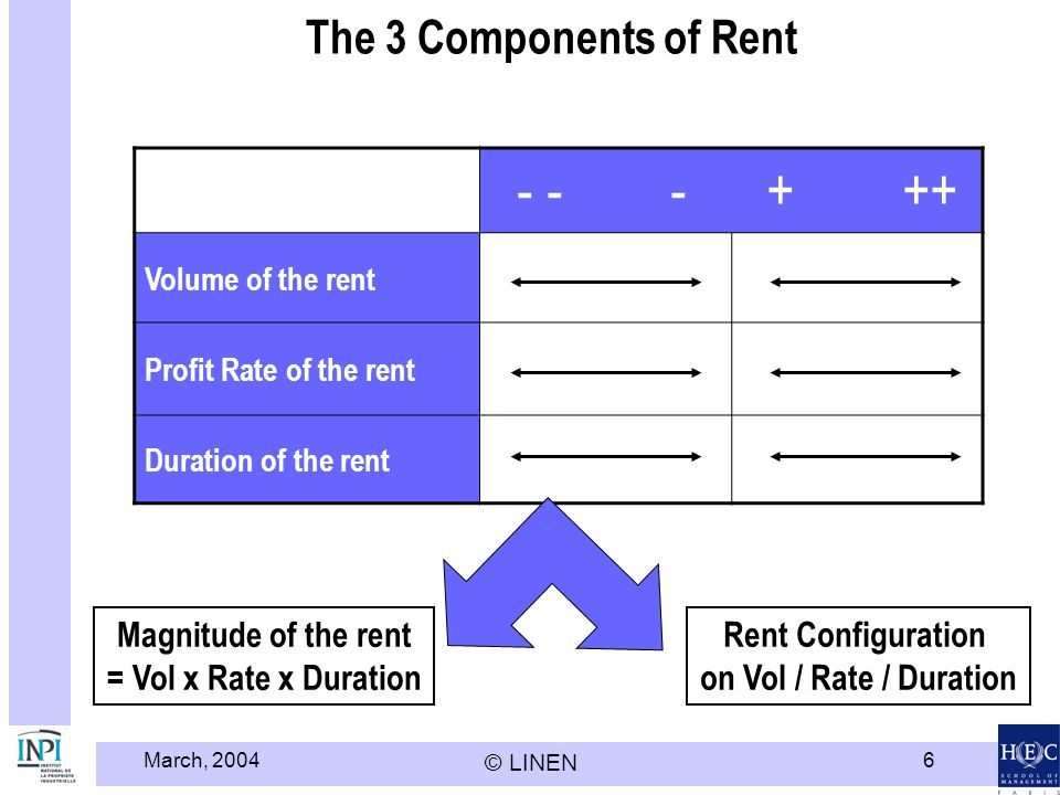 - - - + ++ The 3 Components of Rent Magnitude of the rent