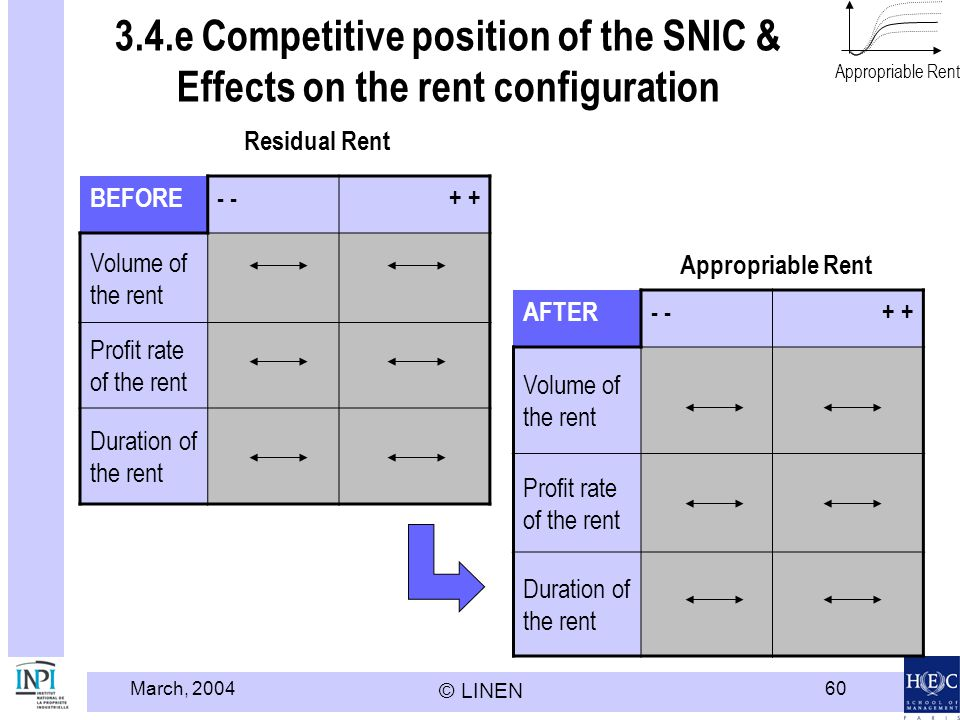 Modèle HEC LINEN - INPI Appropriable Rent. 3.4.e Competitive position of the SNIC & Effects on the rent configuration.