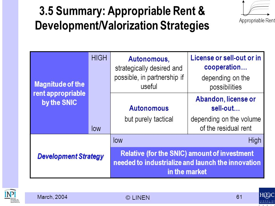3.5 Summary: Appropriable Rent & Development/Valorization Strategies