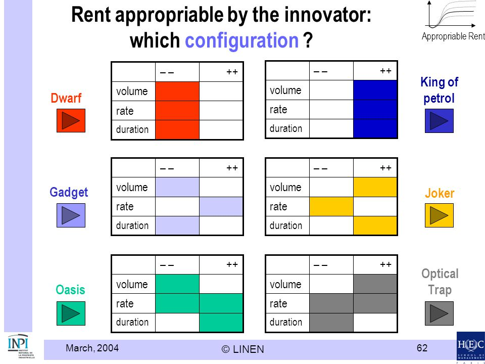 Rent appropriable by the innovator: which configuration