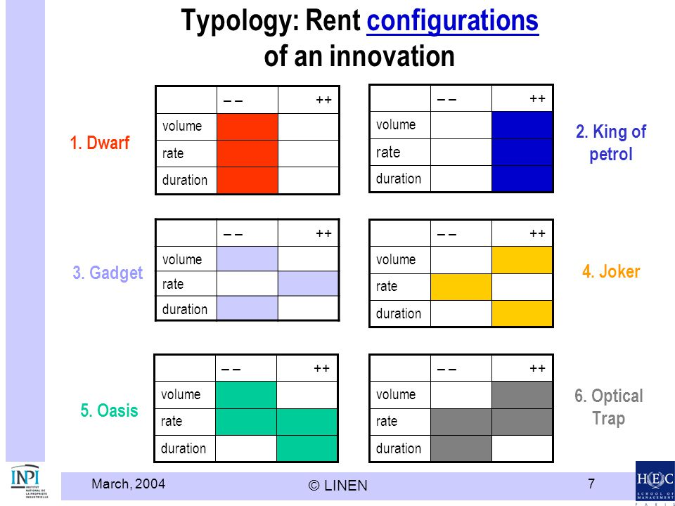 Typology: Rent configurations of an innovation