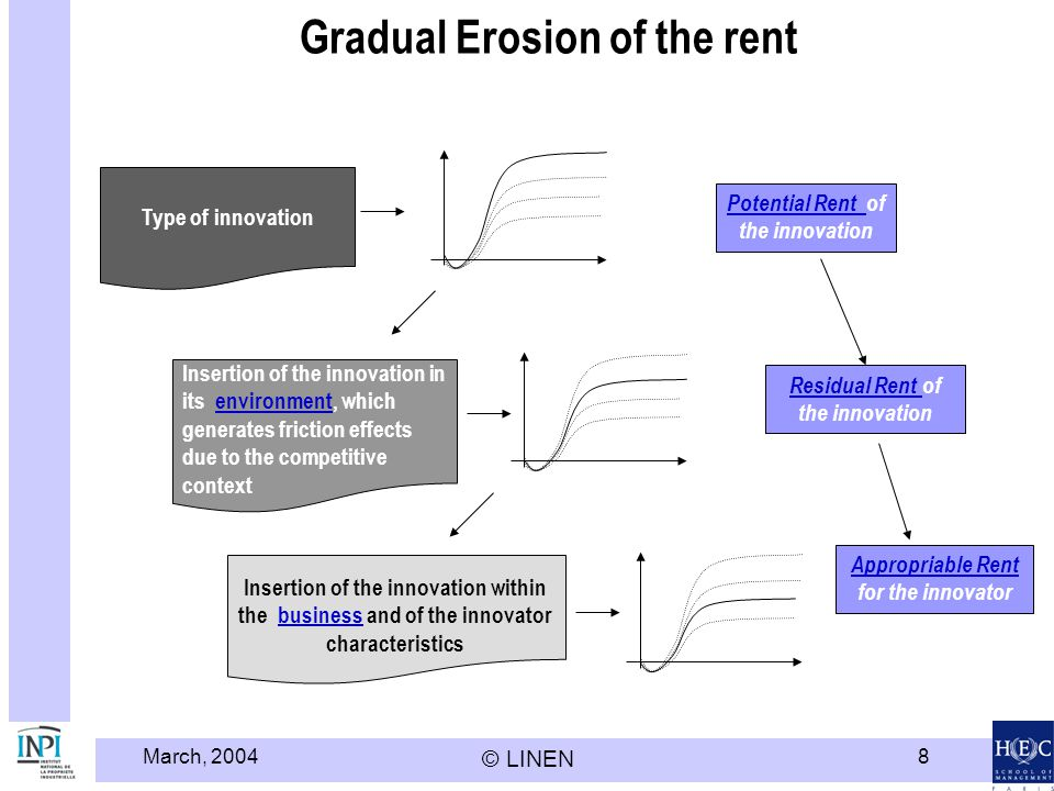 Gradual Erosion of the rent