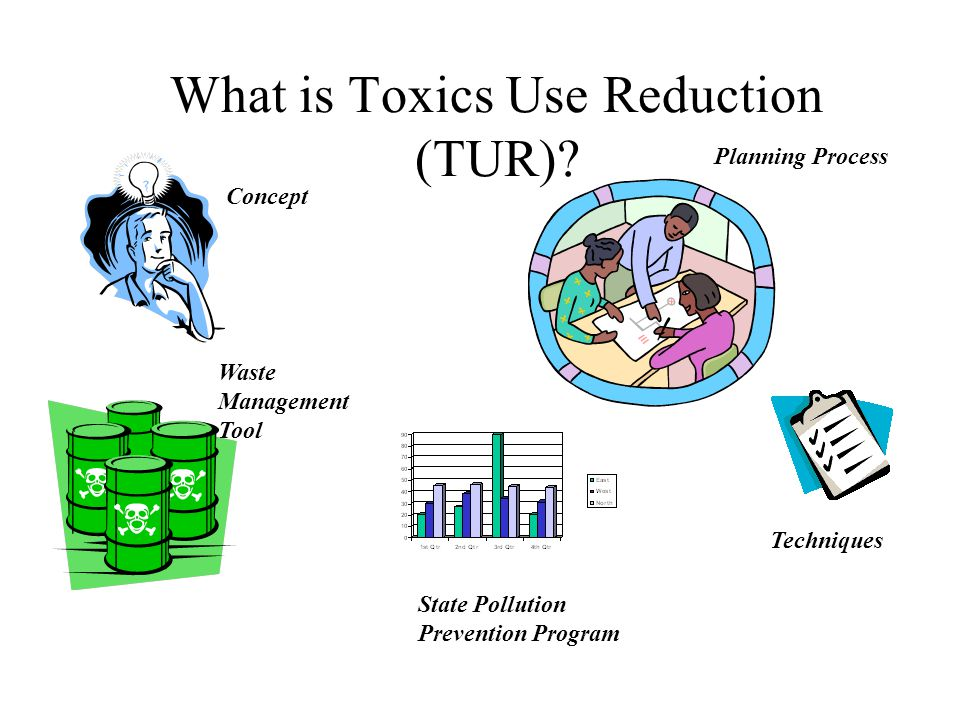 What is Toxics Use Reduction (TUR)