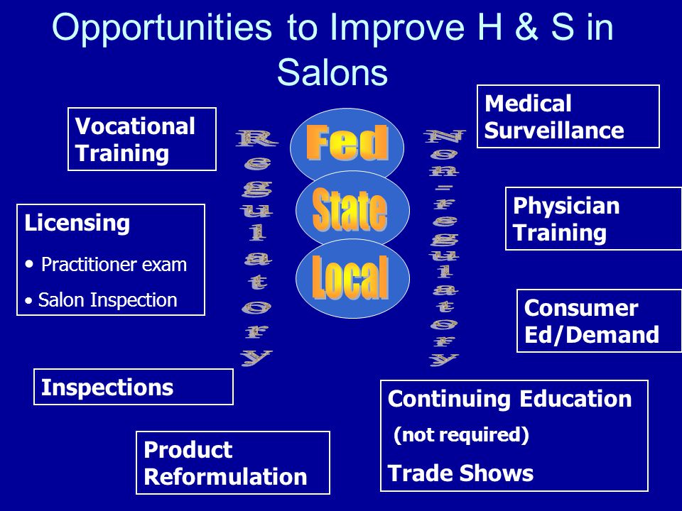Opportunities to Improve H & S in Salons