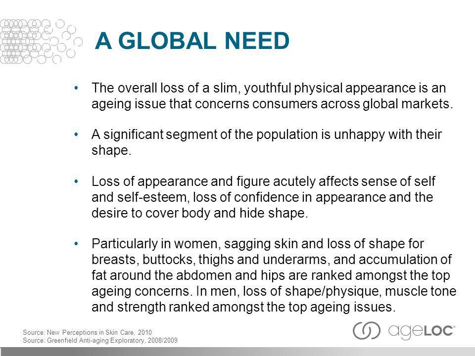 A GLOBAL NEED The overall loss of a slim, youthful physical appearance is an ageing issue that concerns consumers across global markets.
