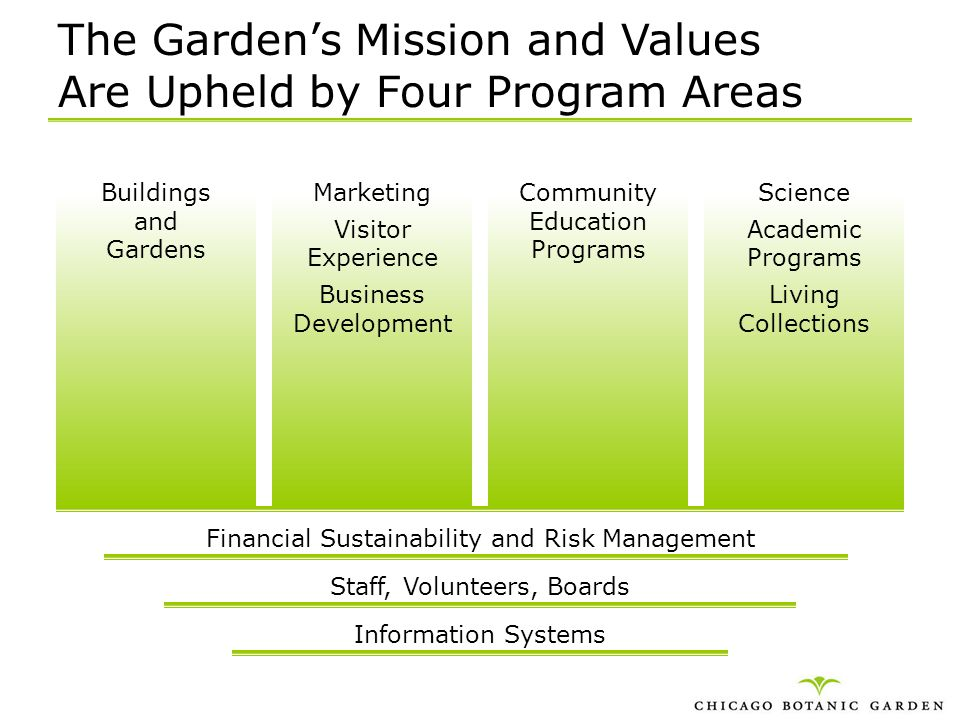 The Garden's Mission and Values Are Upheld by Four Program Areas