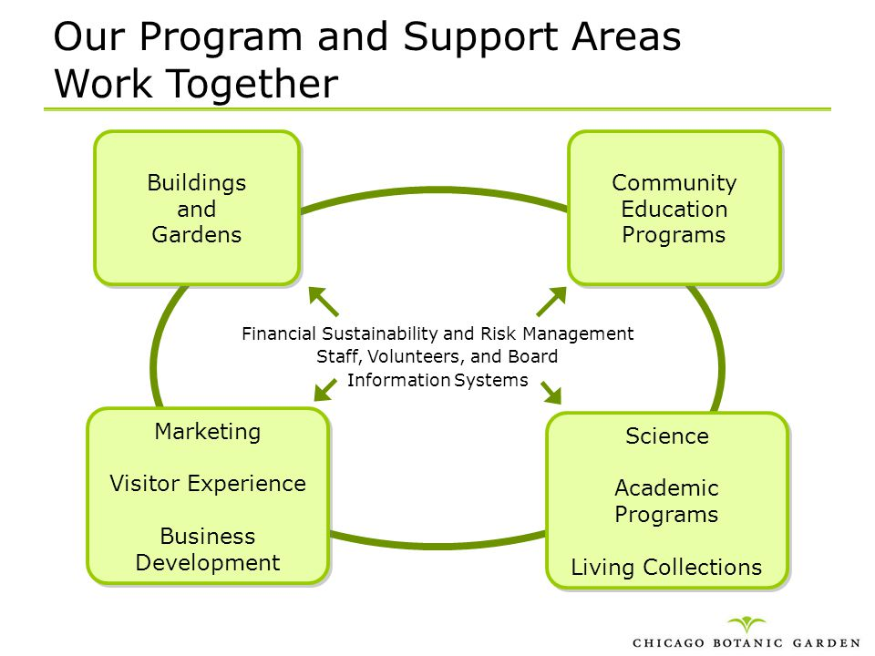 Our Program and Support Areas Work Together