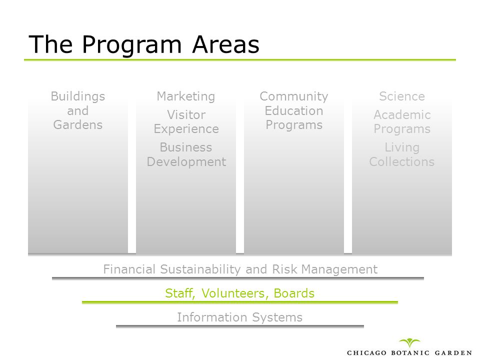 The Program Areas Buildings and Gardens Marketing Visitor Experience